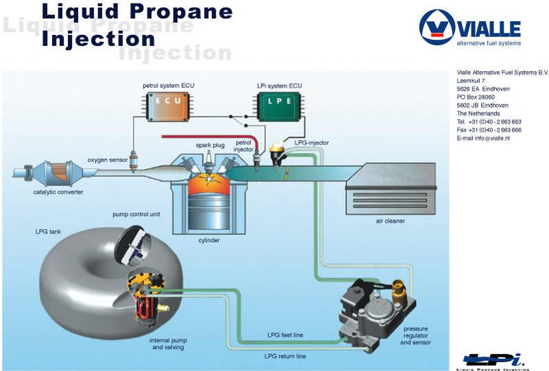 liquid propane diagrams images
