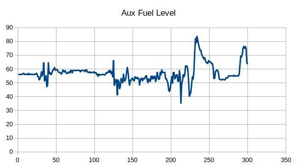 Fuel Level Forward Tank