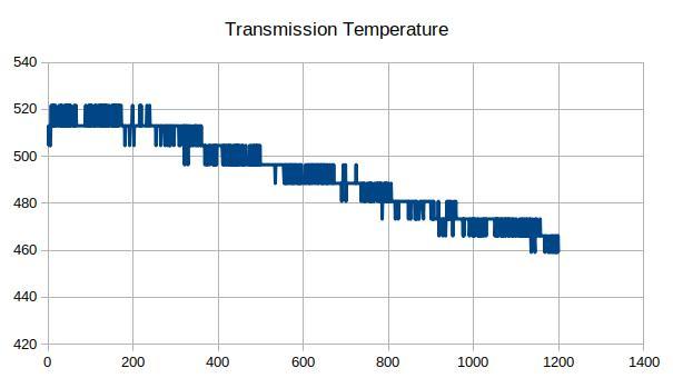 Transmission Temperature