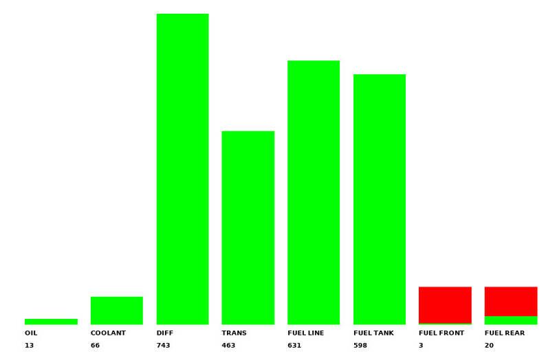 Bar Graph Dash Display