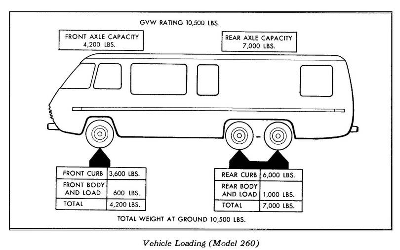 1974 GMC Motorhome 260 Curb Weight from X7321C