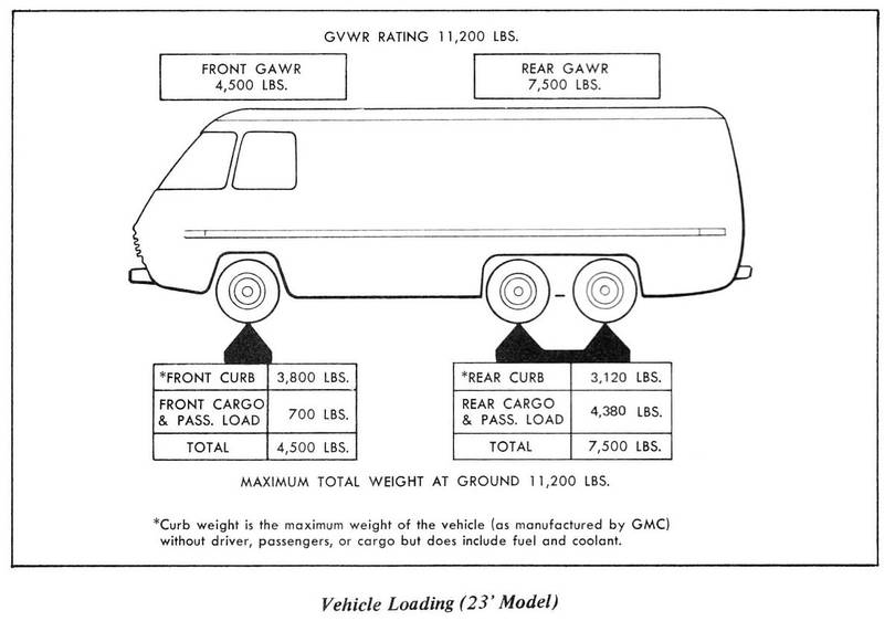1978 GMC Motorhome Transmode 23 ft Curb Weight from X7880A