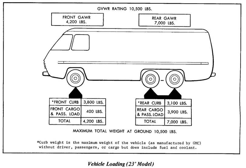 Late 1976 GMC Motorhome 23 ft Transmode Curb Weight from X7680B