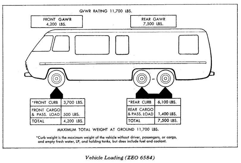 Late 1977 GMC Motorhome 26 ft Curb Weight from X7721A